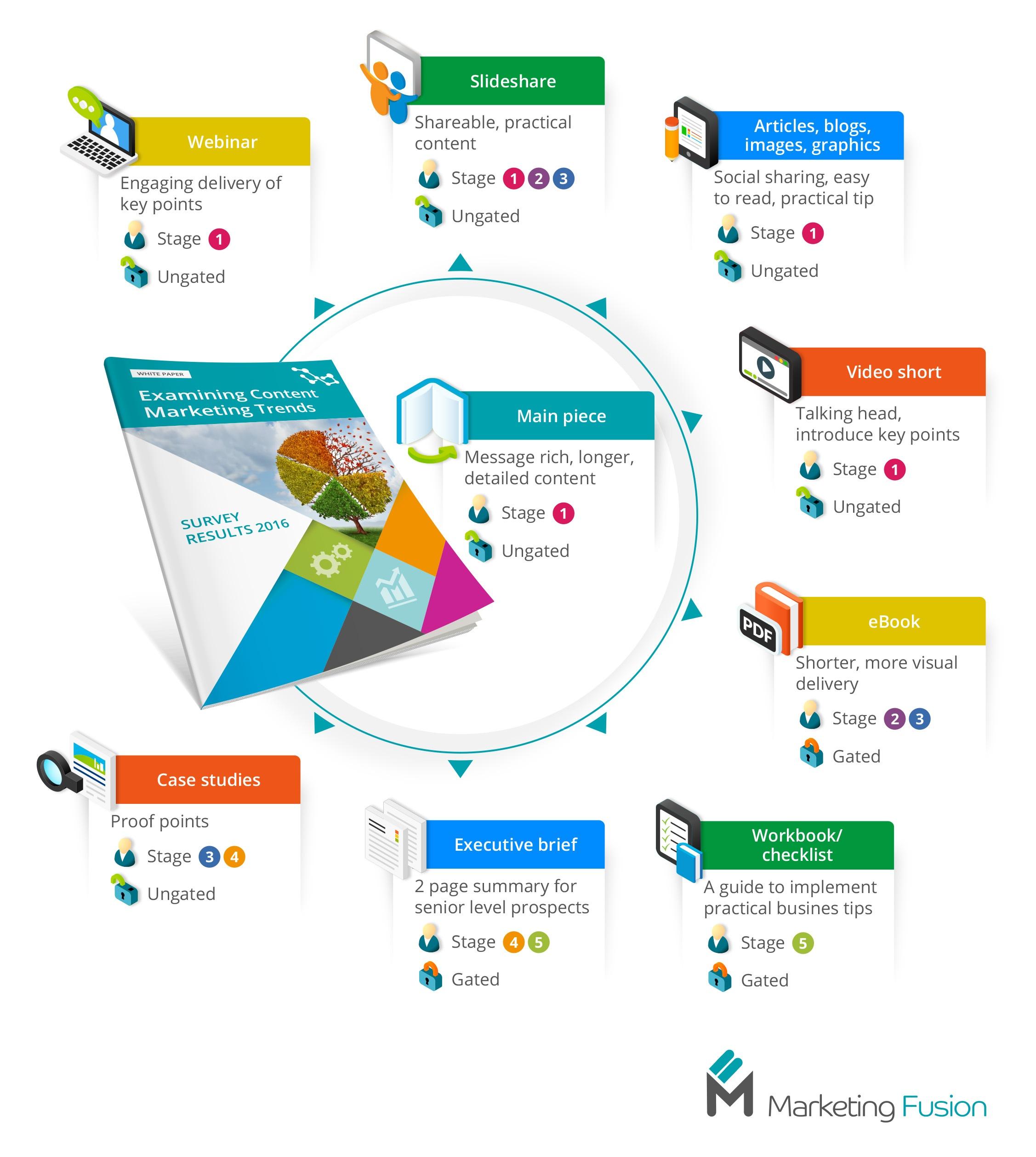 Content repurpose infographic 2B